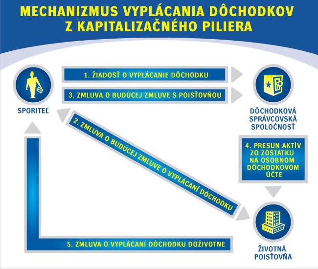 Mechanizmus výplaty doživotného dôchodku z 2. piliera